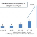 The More Links the more Customers | Median Monthly Leads by Range of Google Indexed Pages